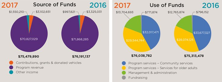 Financial Overview numbers