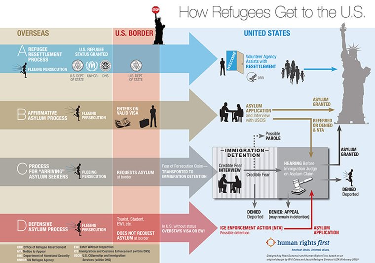Asylum Overview: How Refugees Get to the US